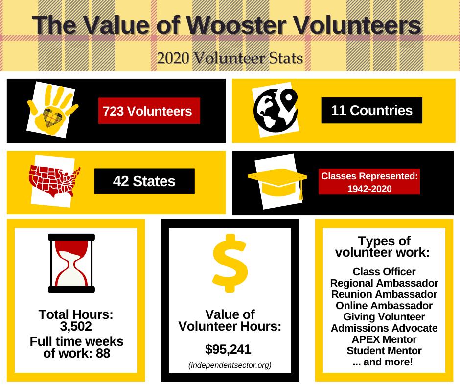 Wooster Volunteer Infographic